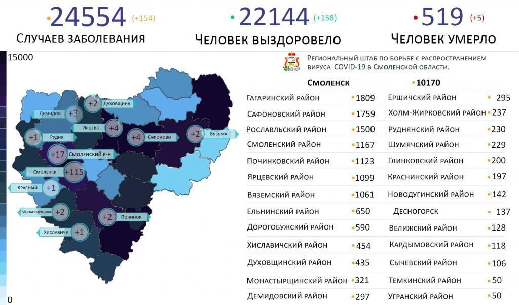 В Смоленской области новые случаи коронавируса за сутки выявили в 12 районах