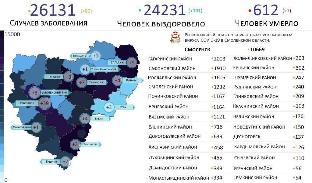 В Смоленской области новые случаи коронавируса выявили на 13 территориях