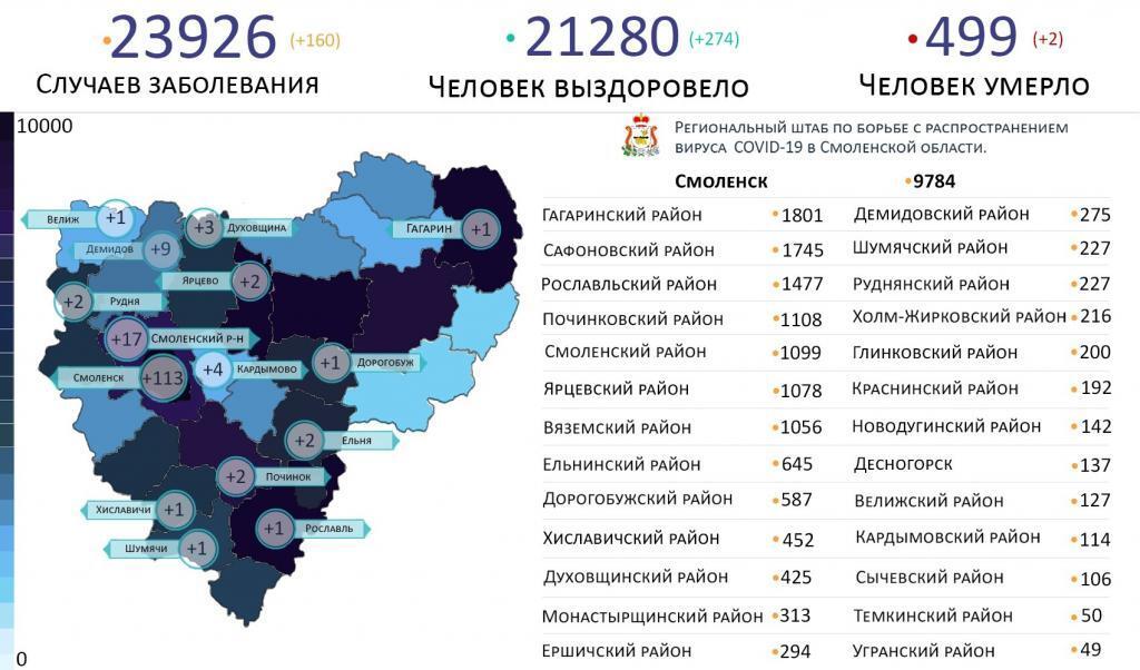 В Смоленской области новые случаи коронавируса зафиксированы на 15 территориях