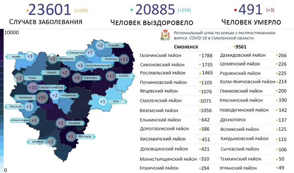 В Смоленской области коронавируса выявлен на 19 территориях