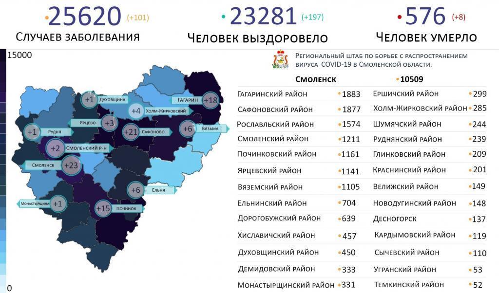 В Смоленской области новые случаи коронавируса выявили на 12 территориях
