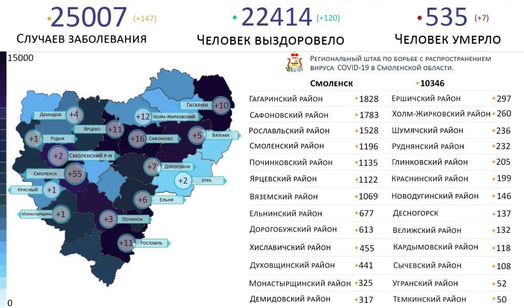 В Смоленской области COVID-19 за сутки выявили в 16 районах