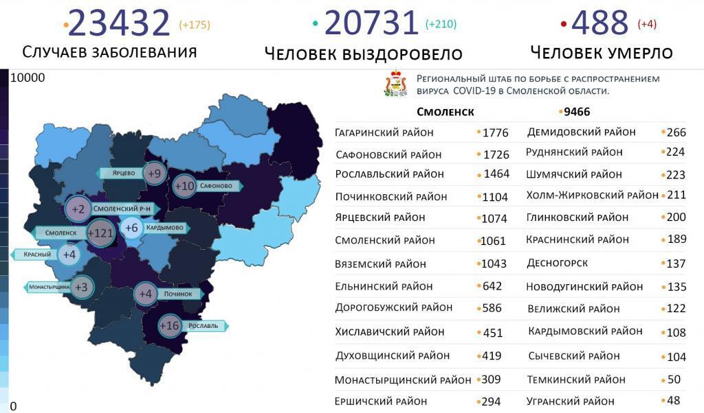 В Смоленской области новые случаи коронавируса выявили на 9 территориях