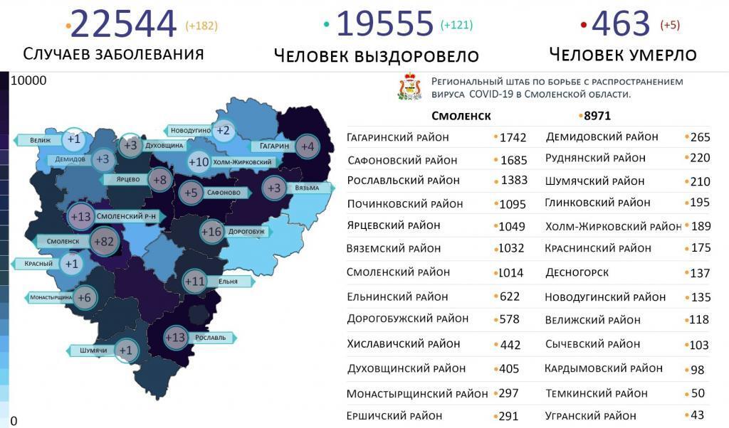 В Смоленской области новые случаи коронавируса выявили в 17 районах