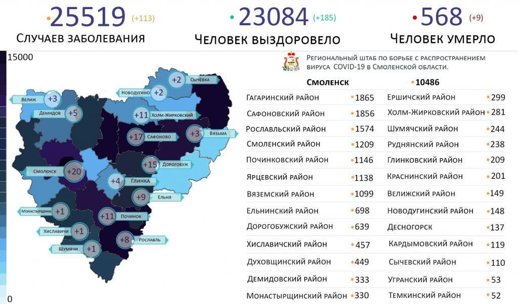 В Смоленской области новые случаи коронавируса за сутки выявили на 16 территориях