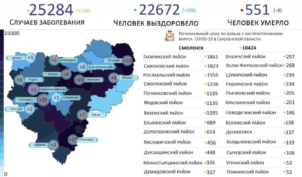 В Смоленской области новые случаи коронавируса за сутки выявили на 15 территориях
