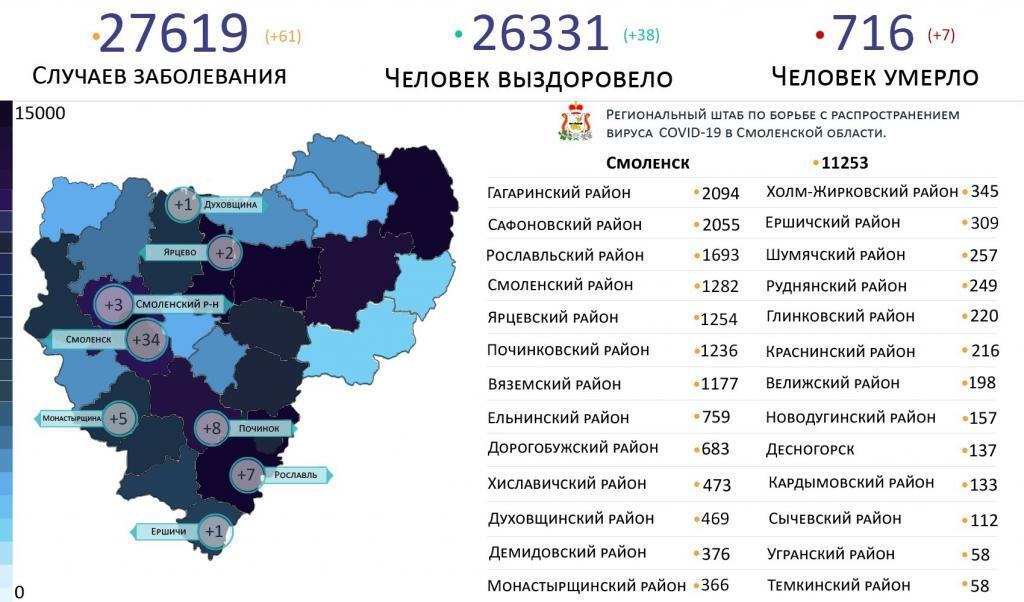 Новые случаи коронавируса в Смоленской области 21 марта выявили на 8 территориях