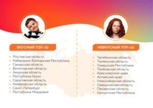 Худшие из лучших: Петербург оказался на 9 месте в ТОП-10 рейтинга соцпитания