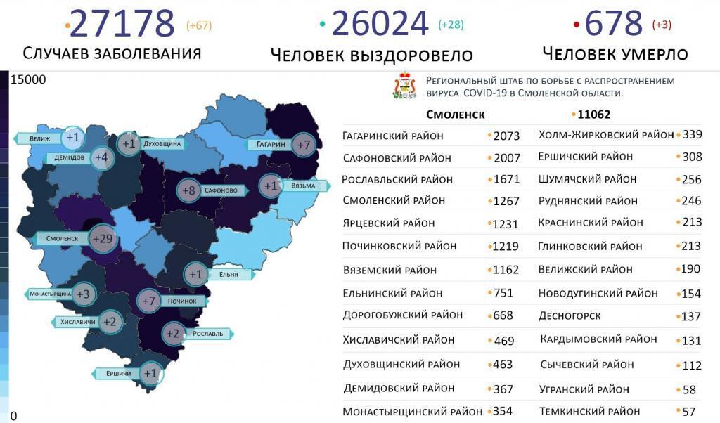 Новые случаи коронавируса в Смоленской области 14 марта выявили на 13 территориях