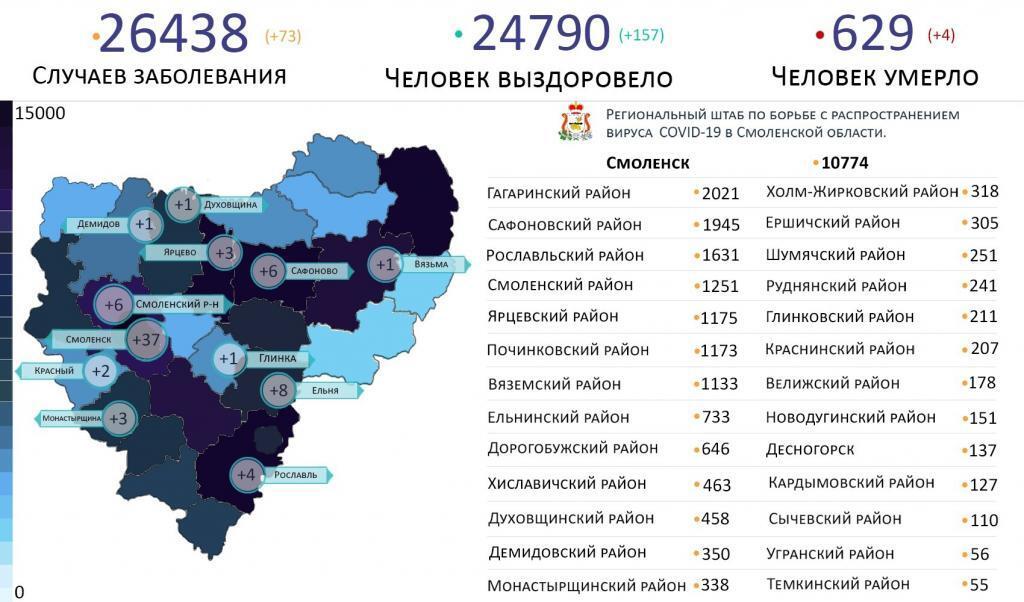 Новые случаи коронавируса в Смоленской области выявили на 12 территориях