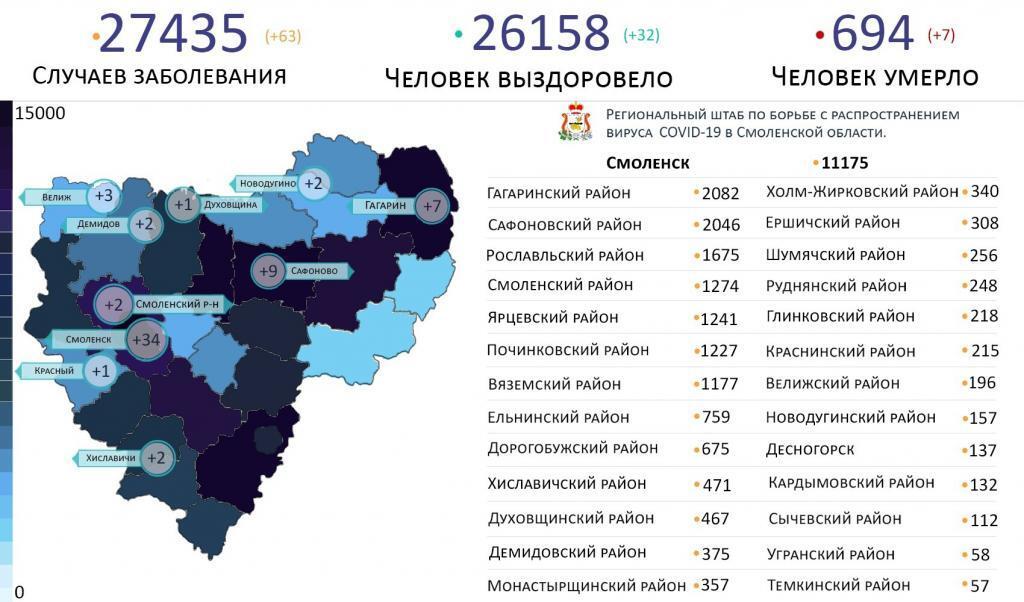 Новые случаи коронавируса в Смоленской области 18 марта выявили на 10 территориях