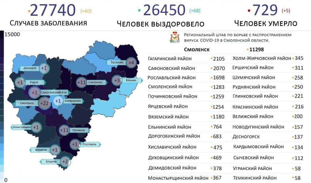 Новые случаи коронавируса в Смоленской области 23 марта выявили на 13 территориях