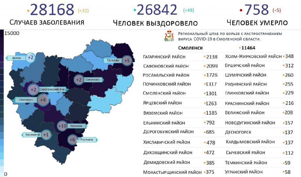 Новые случаи коронавируса в Смоленской области 31 марта выявили на 8 территориях
