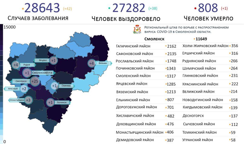 Новые случаи коронавируса в Смоленской области выявили на 9 территориях