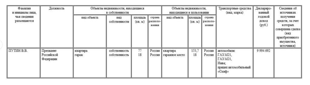 Путин в 2020 году заработал 9,99 млн рублей