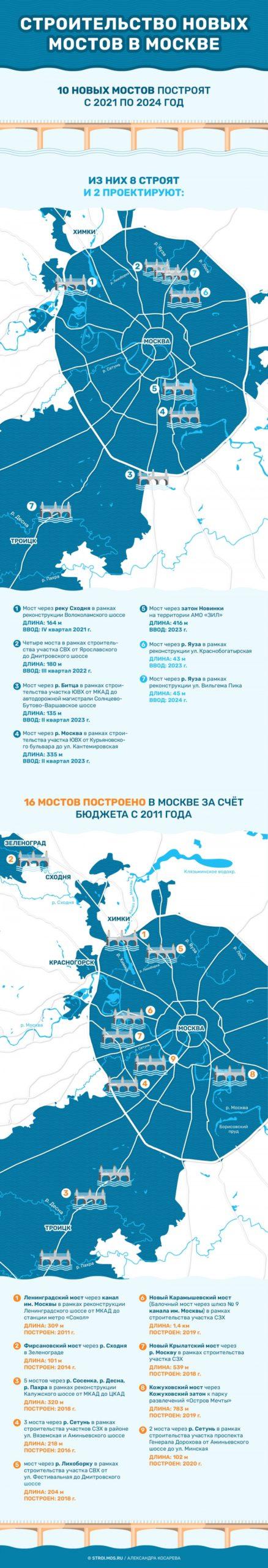 Через Москву-реку построят 12 мостов