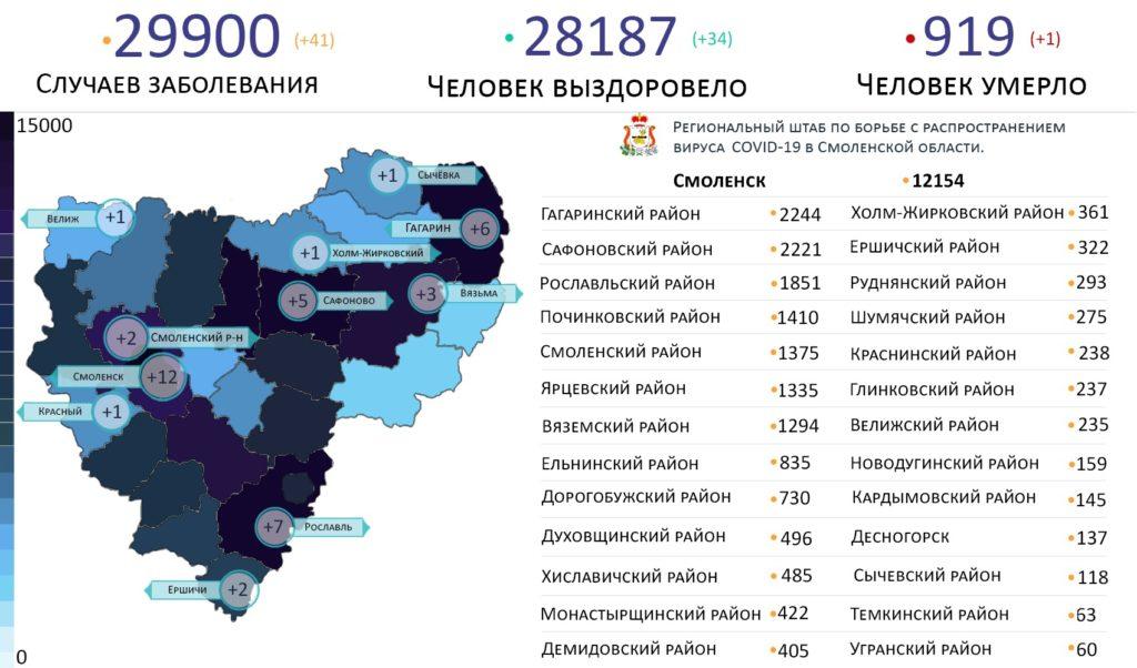 Новые случаи коронавируса в Смоленской области на 10 мая выявили на 11 территориях