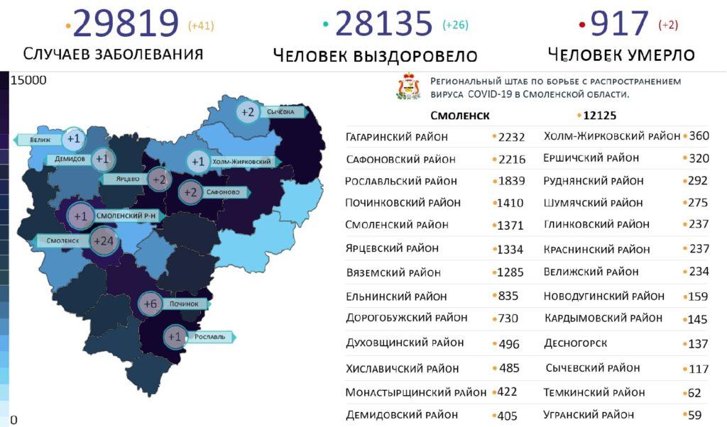 Новые случаи коронавируса в Смоленской области 8 мая выявили на 10 территориях