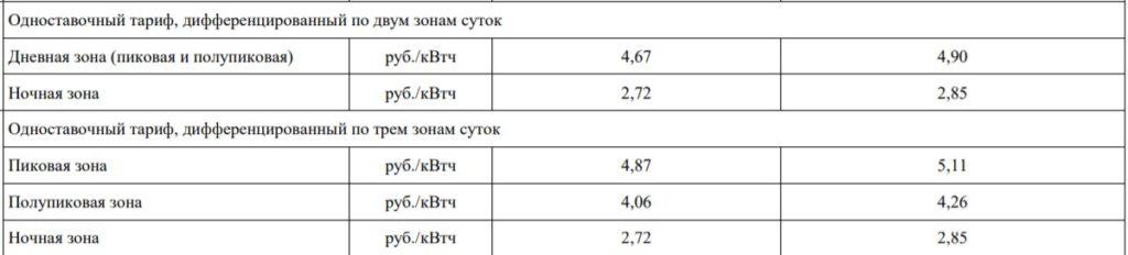 С 1 июля в Смоленской области повысится плата за электроэнергию