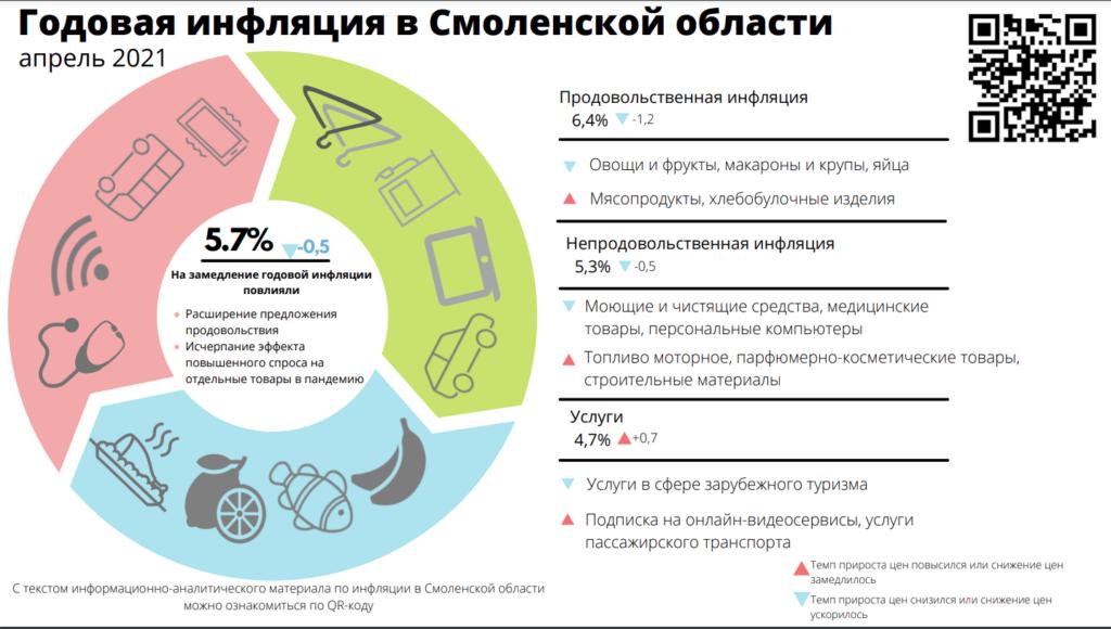 Годовая инфляция в Смоленской области замедляется второй месяц подряд