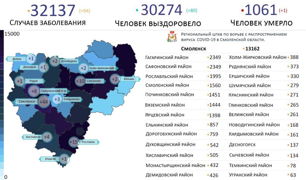 Новые случаи коронавируса в Смоленской области 13 июня выявили на 13 территориях