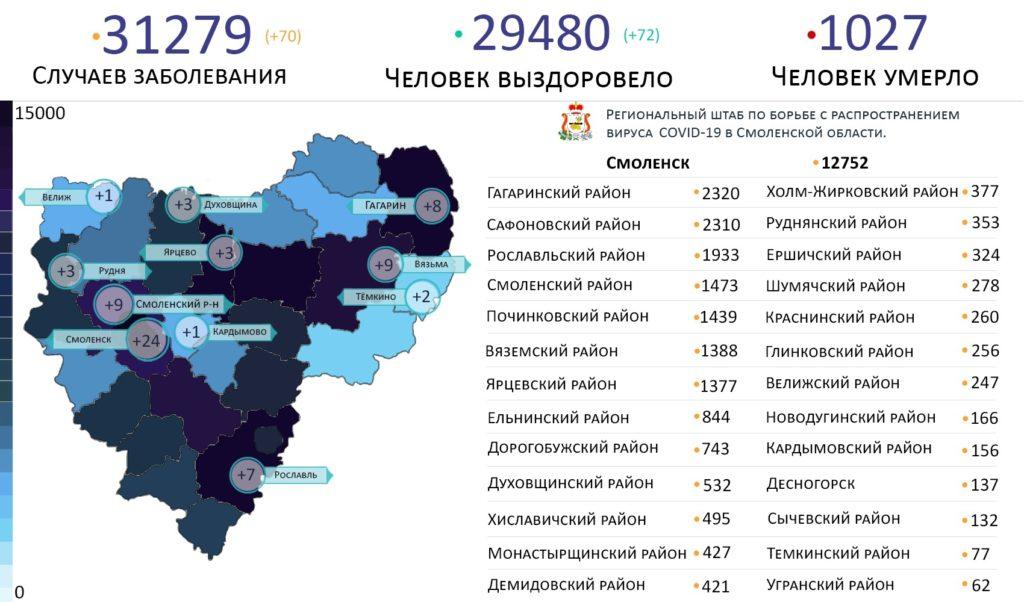 Новые случаи коронавируса в Смоленской области 3 июня выявили на 11 территориях