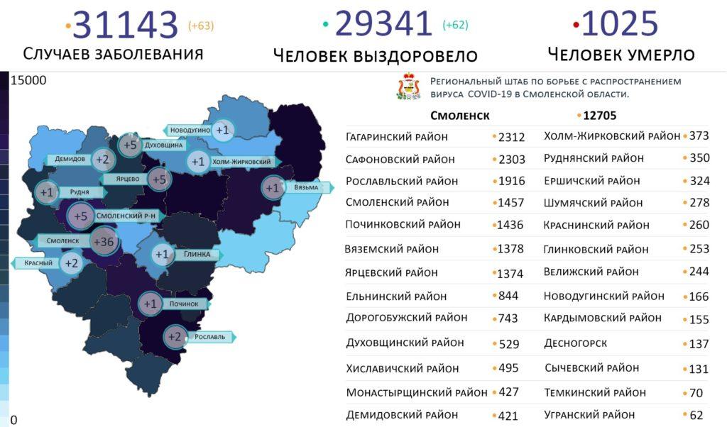 Новые случаи коронавируса в Смоленской области 1 июня выявили на 13 территориях