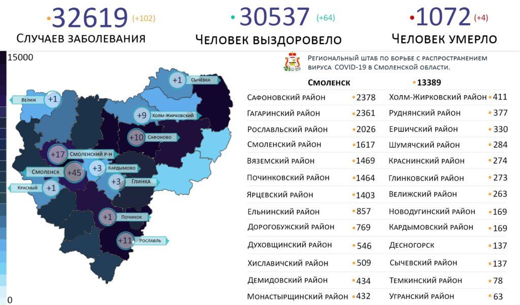 Новые случаи коронавируса в Смоленской области на 18 июня выявили на 11 территориях