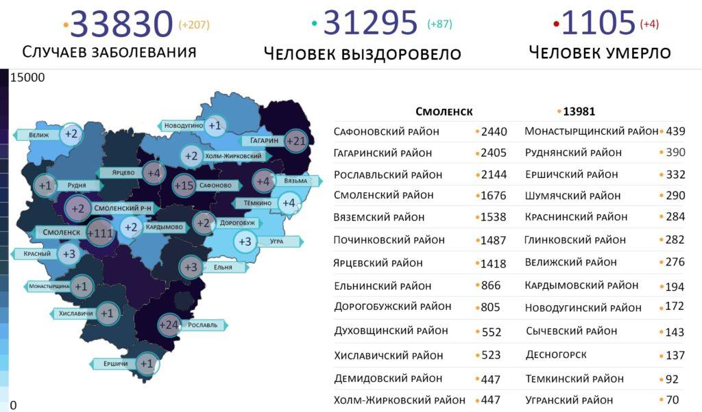 Новые случаи коронавируса в Смоленской области 27 июня выявили на 20 территориях