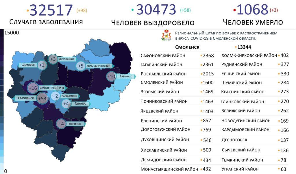 Новые случаи коронавируса в Смоленской области 17 июня выявили на 9 территориях