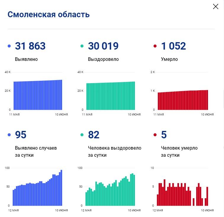 В Смоленской области впервые с середины февраля выявили 95 случаев коронавируса за сутки