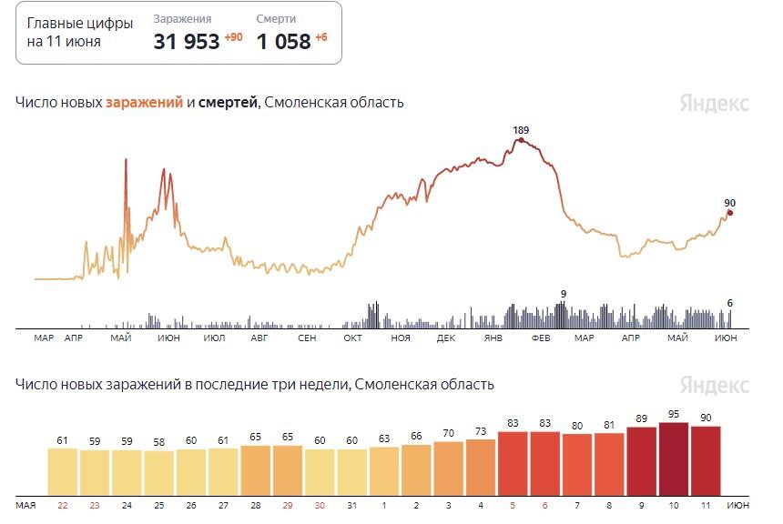 В Смоленской области ужесточают ограничения из-за коронавируса
