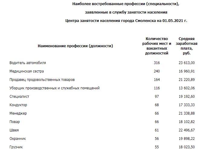 В Смоленске заявили о снижении безработицы в 2,5 раза