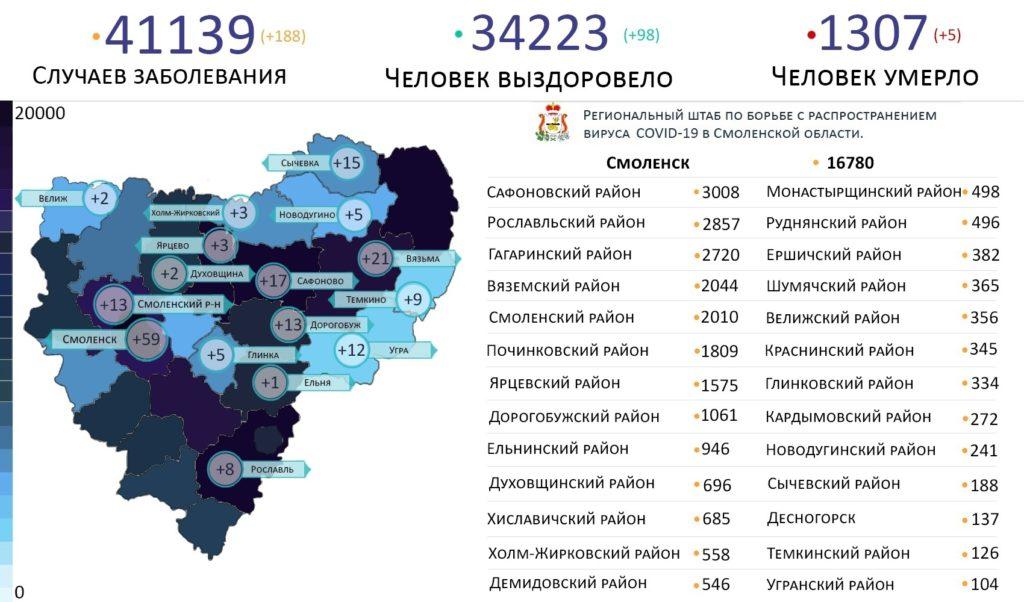 Новые случаи коронавируса 29 июля выявили на 16 территориях Смоленской области