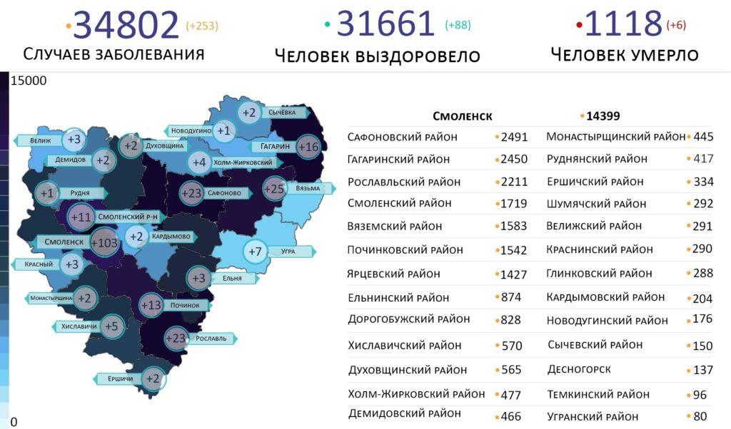 Новые случаи коронавируса выявили на 21 территории Смоленской области 1 июля