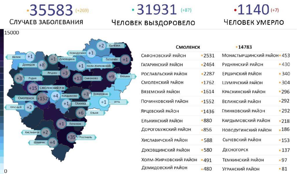 В Смоленской области новые случаи коронавируса выявили на 23 территориях