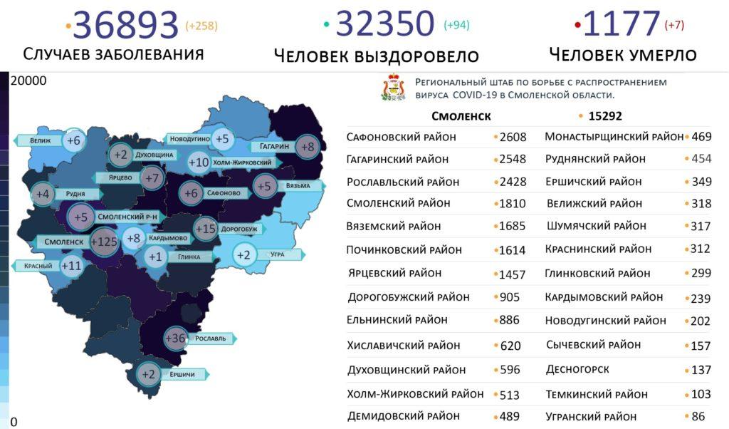 В 18 районах Смоленской области выявили зараженных коронавирусом на 9 июля