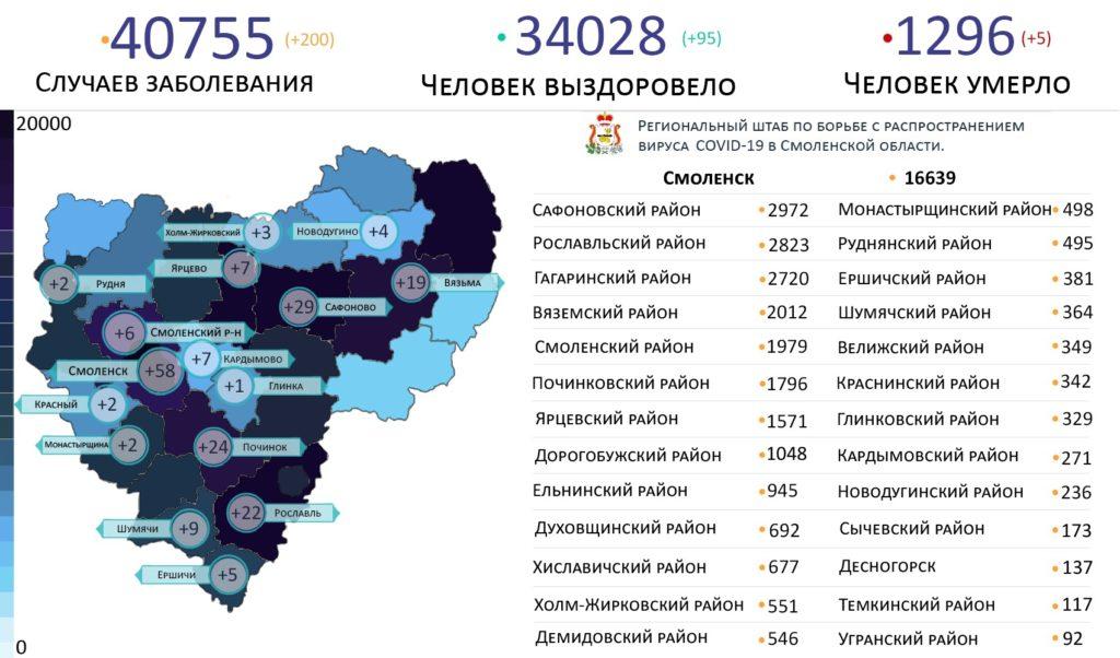 Коронавирус в Смоленской области 27 июля выявили в 16 районах