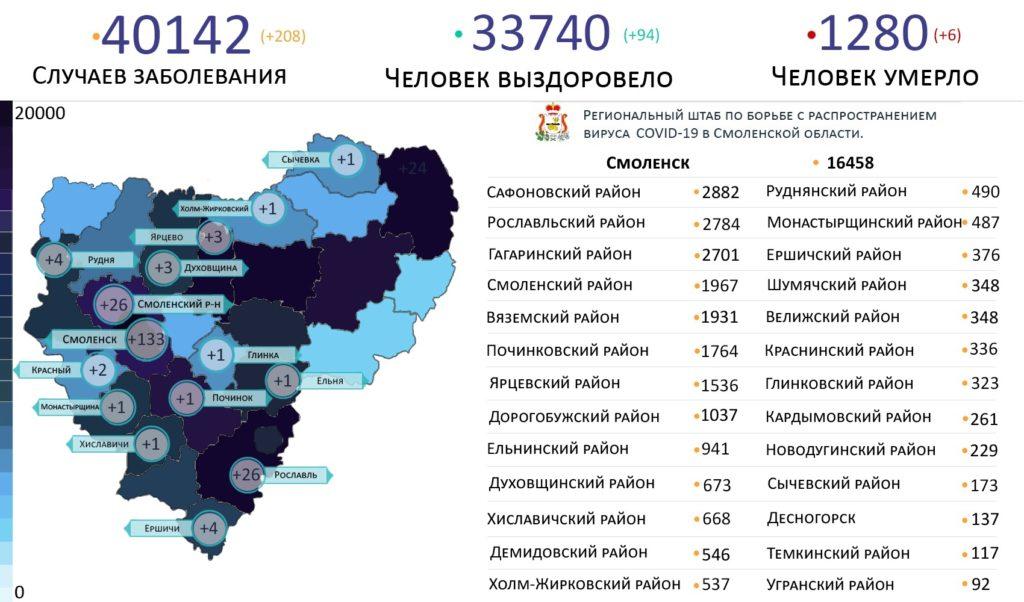 В 15 районах выявили новые случаи коронавируса в Смоленской области 24 июля