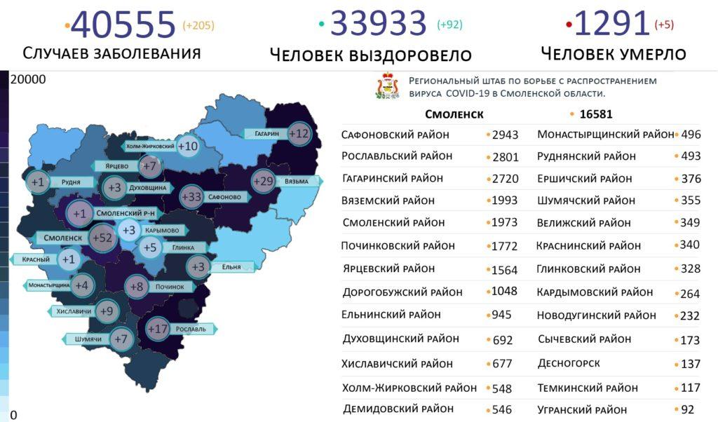 В 18 районах Смоленской области выявили новые случаи COVID-19