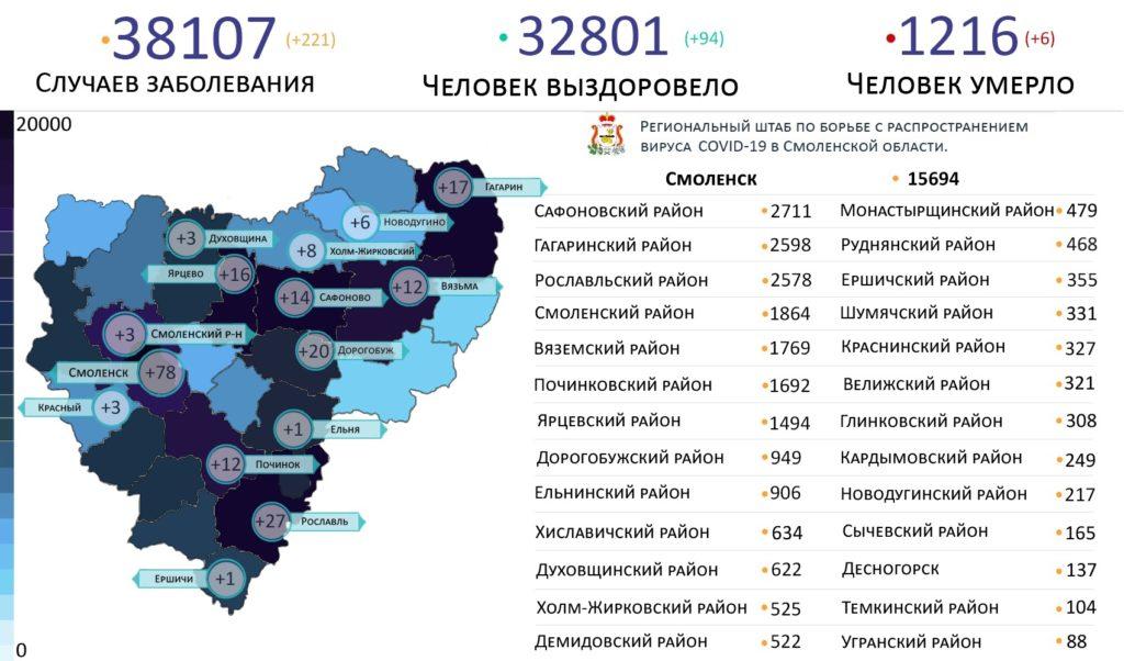 Новые случаи коронавируса 14 июля выявили в 15 районах Смоленской области