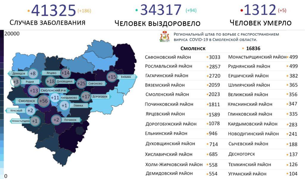 Новые случаи коронавируса в Смоленской области на 30 июля выявили в 14 районах