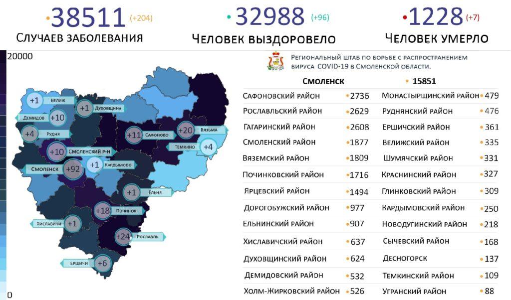 В 15 районах Смоленской области выявили коронавирус на 16 июля