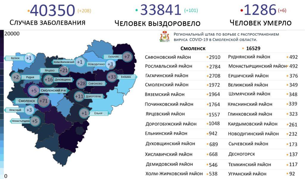 Новые случаи коронавируса на 25 июля выявили на 15 территориях Смоленской области