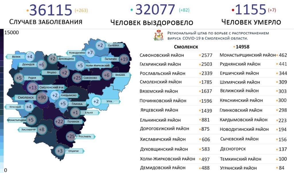 Новые случаи коронавируса выявили в 23 районах Смоленской области на 6 июля