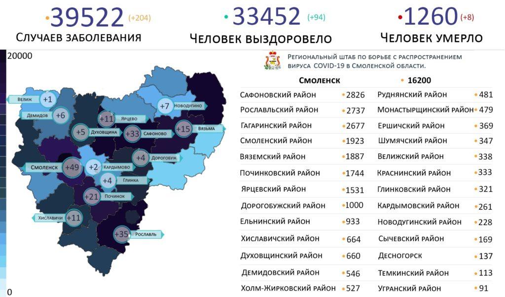 В 14 районах Смоленской области выявили зараженных коронавирусом на 21 июля
