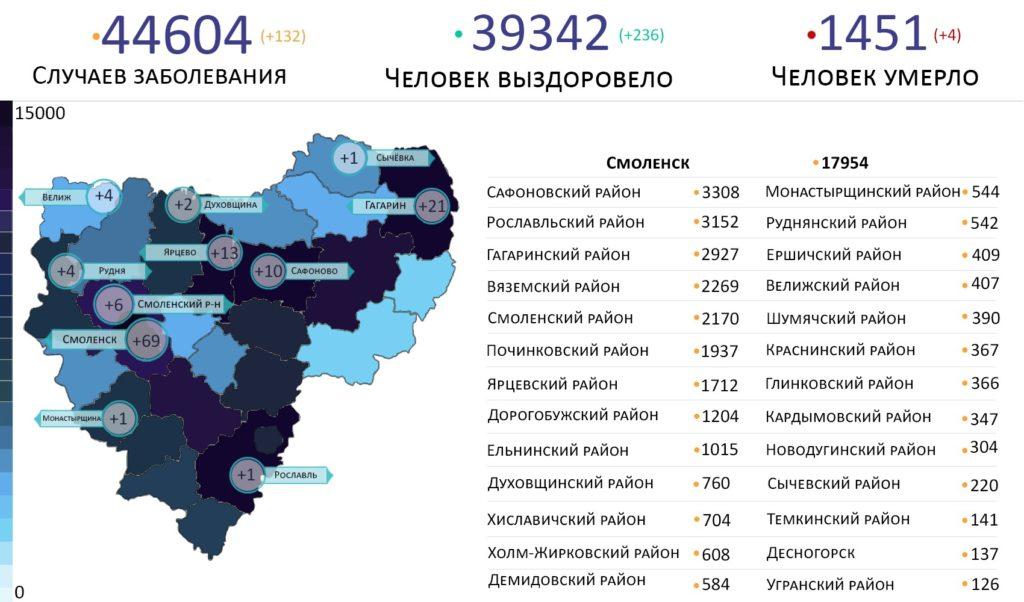 Новые случаи коронавируса выявили в 11 районах Смоленской области на 24 августа