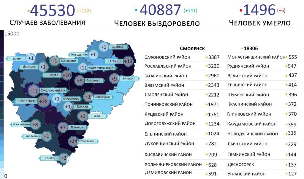 В Смоленской области новых заболевших коронавирусом выявили в 21 районе