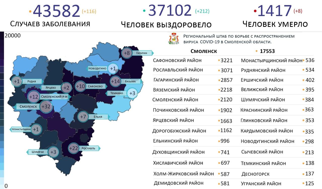 Новые случаи коронавируса 16 августа выявили на 13 территориях Смоленской области