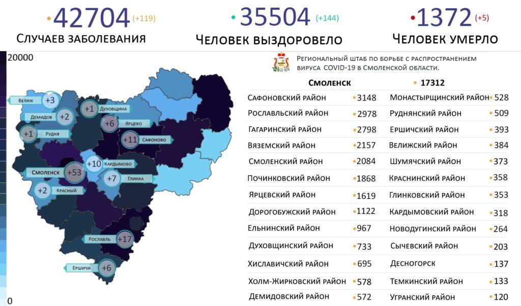 В 12 районах Смоленской области выявили новые случаи коронавируса на 9 августа
